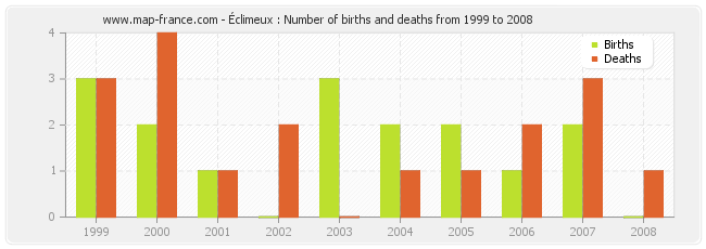Éclimeux : Number of births and deaths from 1999 to 2008