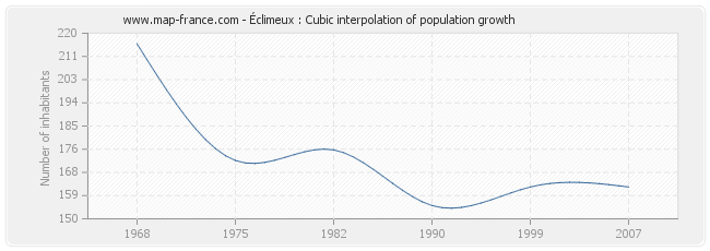 Éclimeux : Cubic interpolation of population growth
