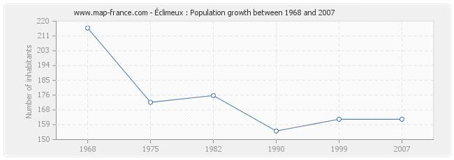Population Éclimeux