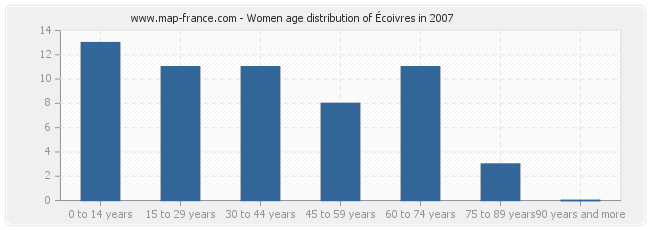 Women age distribution of Écoivres in 2007