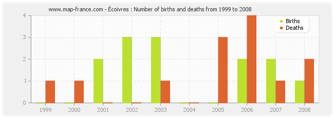 Écoivres : Number of births and deaths from 1999 to 2008