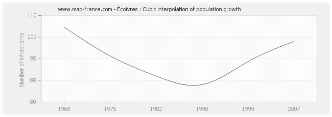 Écoivres : Cubic interpolation of population growth