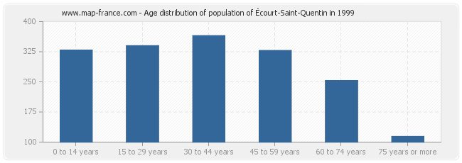 Age distribution of population of Écourt-Saint-Quentin in 1999