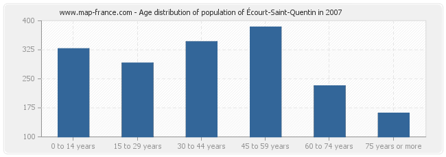 Age distribution of population of Écourt-Saint-Quentin in 2007