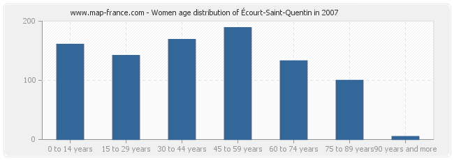 Women age distribution of Écourt-Saint-Quentin in 2007
