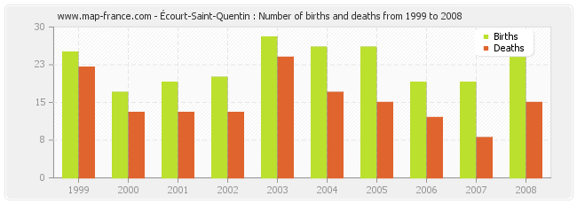 Écourt-Saint-Quentin : Number of births and deaths from 1999 to 2008