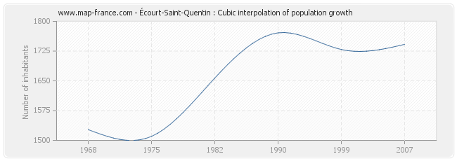 Écourt-Saint-Quentin : Cubic interpolation of population growth
