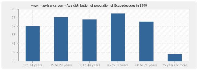 Age distribution of population of Ecquedecques in 1999