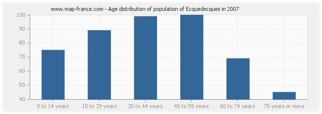 Age distribution of population of Ecquedecques in 2007