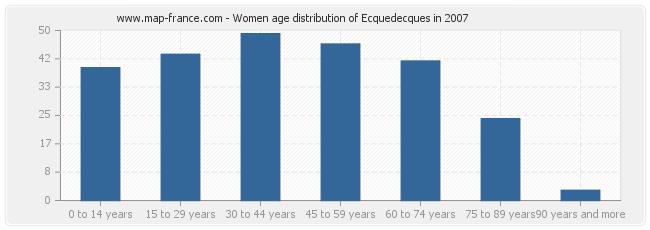 Women age distribution of Ecquedecques in 2007