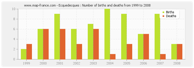 Ecquedecques : Number of births and deaths from 1999 to 2008