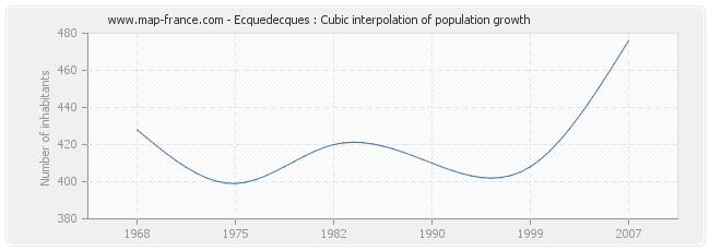 Ecquedecques : Cubic interpolation of population growth