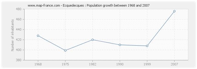 Population Ecquedecques