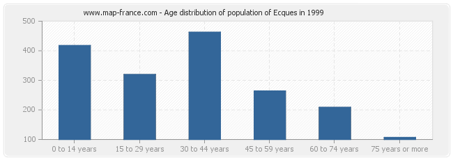 Age distribution of population of Ecques in 1999