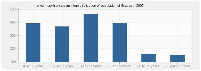 Age distribution of population of Ecques in 2007