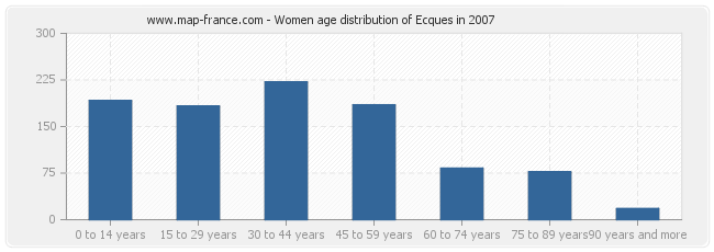 Women age distribution of Ecques in 2007