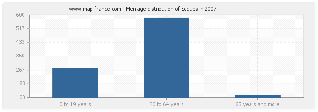 Men age distribution of Ecques in 2007
