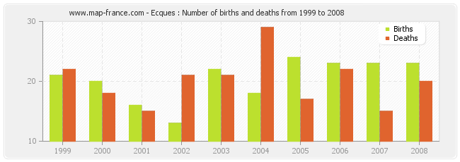 Ecques : Number of births and deaths from 1999 to 2008