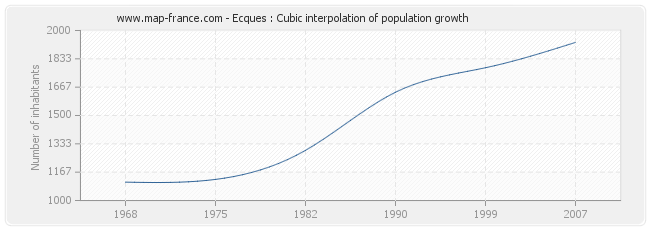 Ecques : Cubic interpolation of population growth