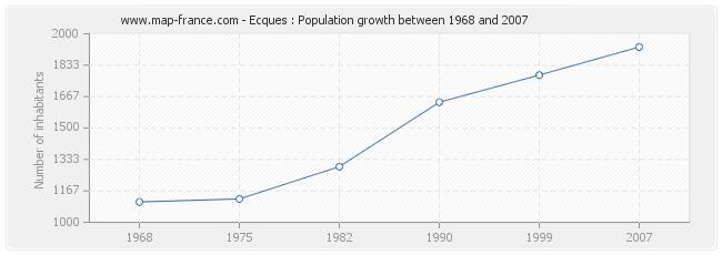 Population Ecques