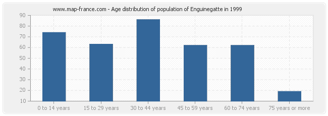 Age distribution of population of Enguinegatte in 1999