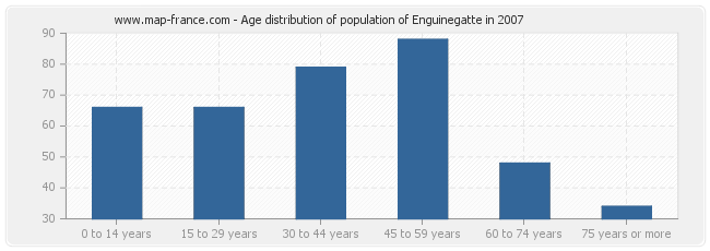 Age distribution of population of Enguinegatte in 2007