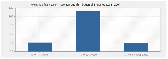Women age distribution of Enguinegatte in 2007