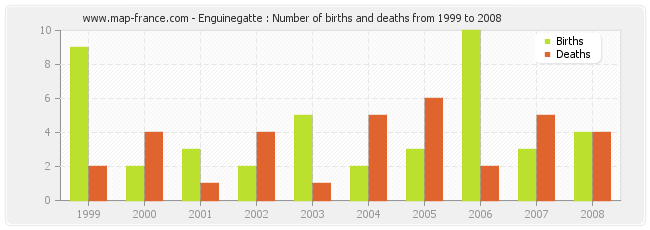 Enguinegatte : Number of births and deaths from 1999 to 2008
