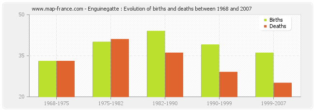 Enguinegatte : Evolution of births and deaths between 1968 and 2007