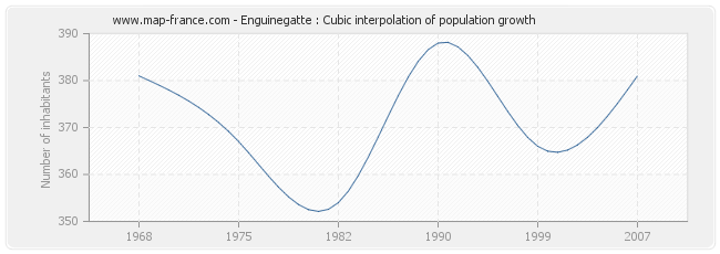 Enguinegatte : Cubic interpolation of population growth
