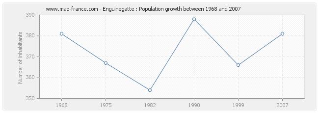 Population Enguinegatte