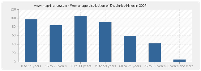 Women age distribution of Enquin-les-Mines in 2007