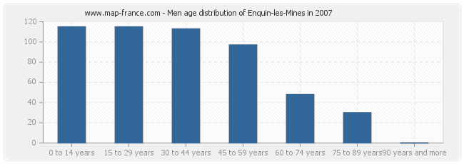 Men age distribution of Enquin-les-Mines in 2007