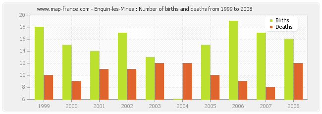 Enquin-les-Mines : Number of births and deaths from 1999 to 2008