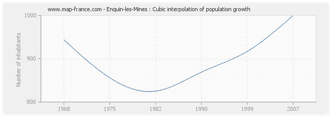 Enquin-les-Mines : Cubic interpolation of population growth
