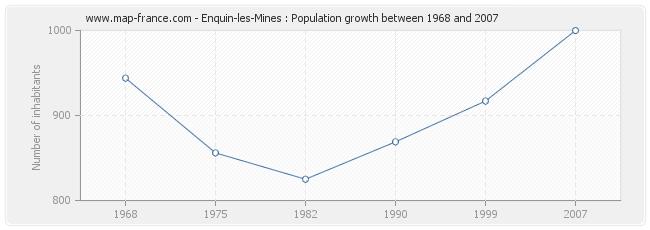 Population Enquin-les-Mines