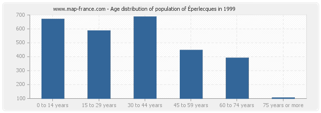 Age distribution of population of Éperlecques in 1999