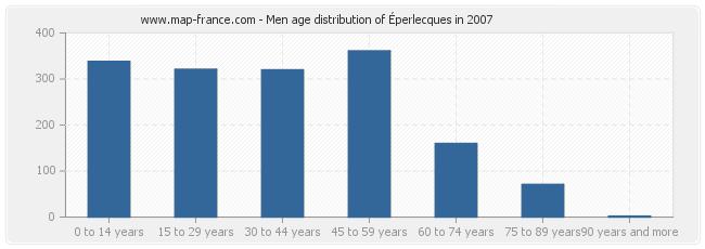 Men age distribution of Éperlecques in 2007