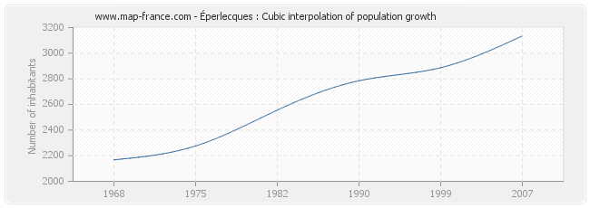 Éperlecques : Cubic interpolation of population growth