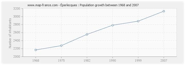 Population Éperlecques