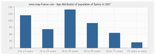 Age distribution of population of Épinoy in 2007