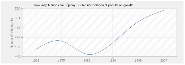 Épinoy : Cubic interpolation of population growth