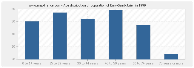 Age distribution of population of Erny-Saint-Julien in 1999