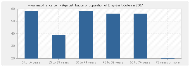 Age distribution of population of Erny-Saint-Julien in 2007