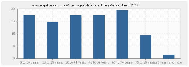 Women age distribution of Erny-Saint-Julien in 2007