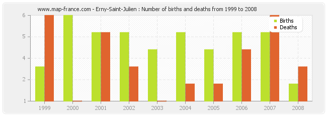 Erny-Saint-Julien : Number of births and deaths from 1999 to 2008