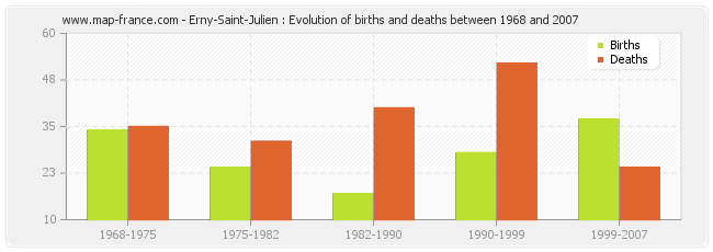 Erny-Saint-Julien : Evolution of births and deaths between 1968 and 2007