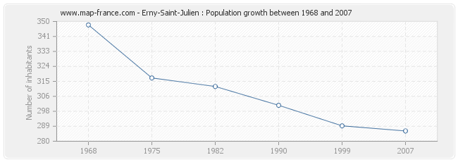 Population Erny-Saint-Julien