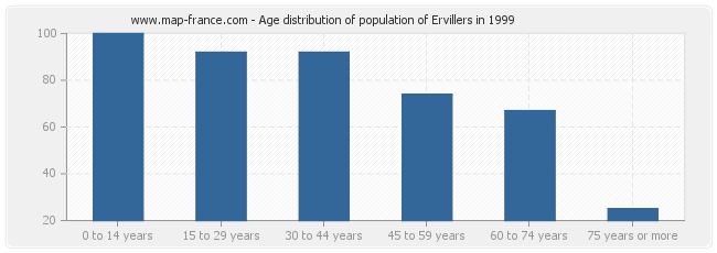 Age distribution of population of Ervillers in 1999