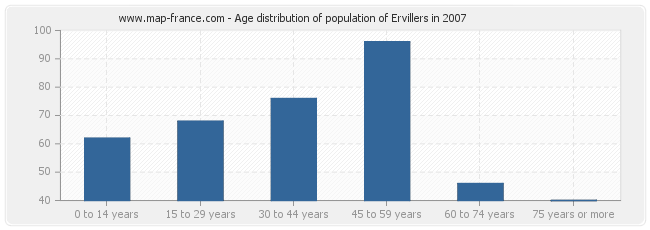 Age distribution of population of Ervillers in 2007